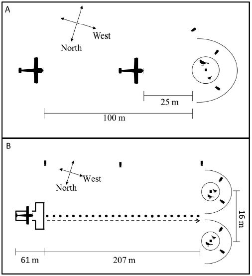 This figure from the paper lays out the setup for the model aircraft experiments.